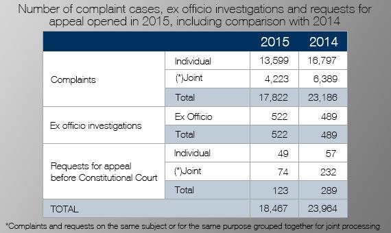 Complaint cases 2015 vs 2014