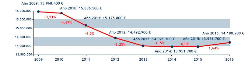 Evolución presupuesto Defensor por año desde 2019 a 2016