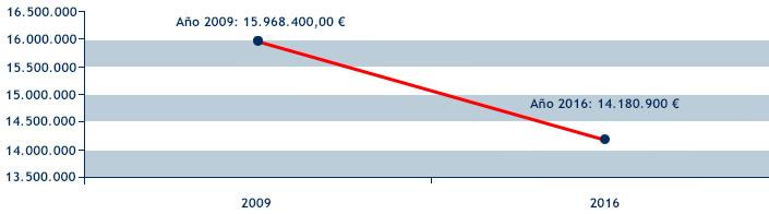 Imagen de la evolución de los presupuestos desde 2009