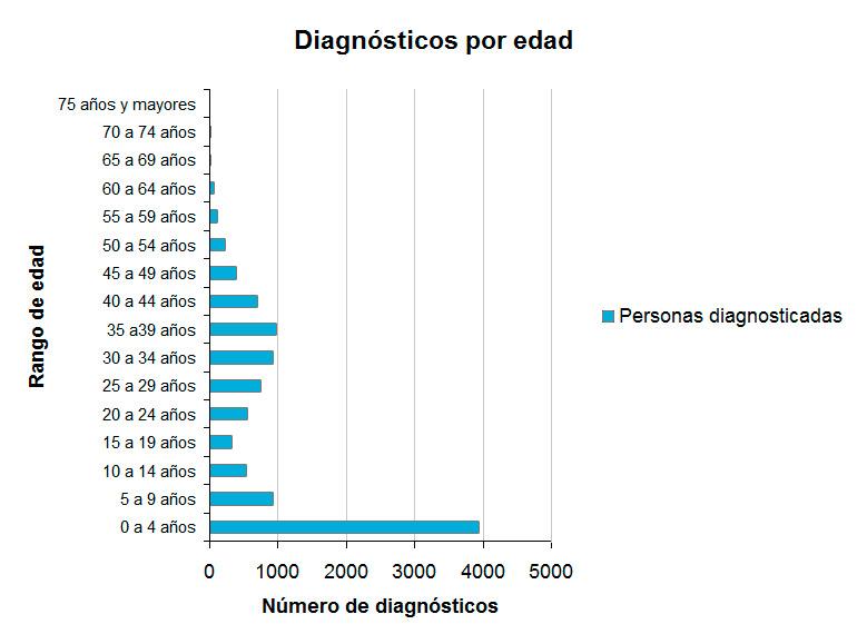 La mayoría de diagnósticos se realizan entre los 0 y los 4 años (cerca de 4000 casos). Entre los 30 y los 40, vuelven a aumentar el número de diagnósticos llegando casi a los 1000