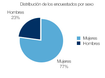 distribucion-por-sexo