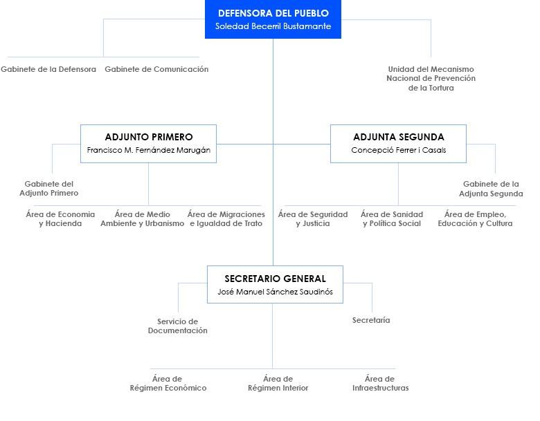 organigrama-con-secretaria