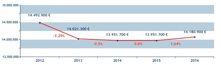 evolucion presupuestaria interanual 2012-2016. De 14.492.900 euros en 2012 a 14.180.900 euros en 2016