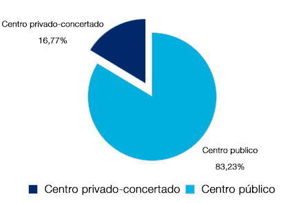 gráfico con porcentaje de participación en la encuesta: centro concertado, 16.17% y público 83,23%