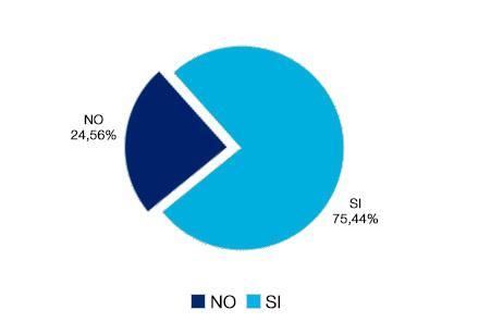 Instalaciones correctas en los centros, 75,44% si, y en un 24,56% no