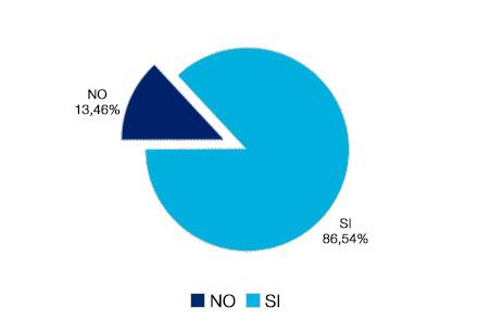 gráfico de encuesta inicio curso escolar an te incorporaciones nuevas : 31,78% no, y 68,22% responden si