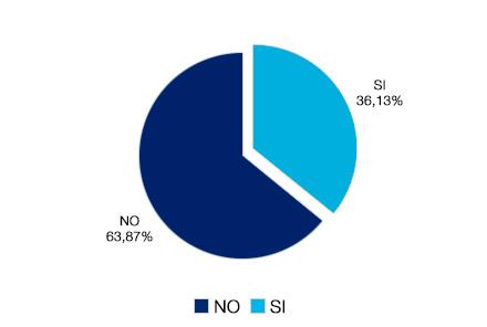 al solicitar beca o ayuda, no se han resuelto el 63,67 y si el 36,13%