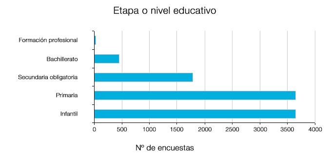 gráfico de barras con el número de encuestas recibidas según el nivel educativo: formación profesional, bachillerato, infantil, secundaria obligatoria, y primaria. En orden de menor a mayor participación