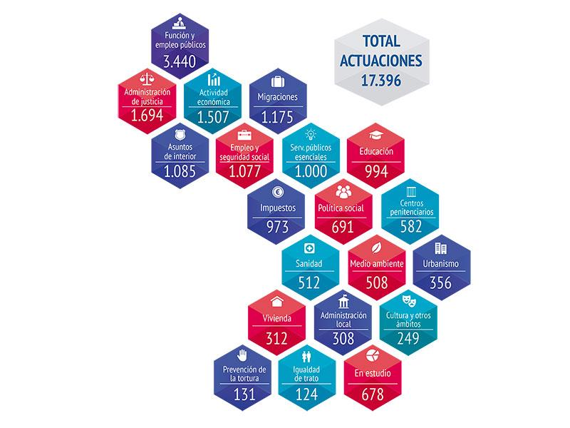 distribución de actuaciones por áreas durante 2016