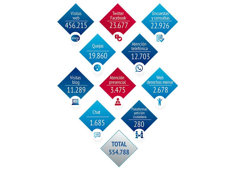 distribución de las comunicaciones de los ciudadanos con el Defensor del Pueblo, durante el año 2016.
