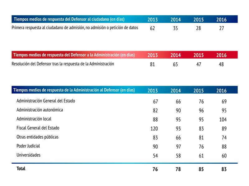 tabla que muestra los tiempos de respuesta entre los ciudadanos, el Defensor del Pueblo y las administraciones, durante el año 2016distribución de las comunicaciones de los ciudadanos con el Defensor del Pueblo, durante el año 2016.