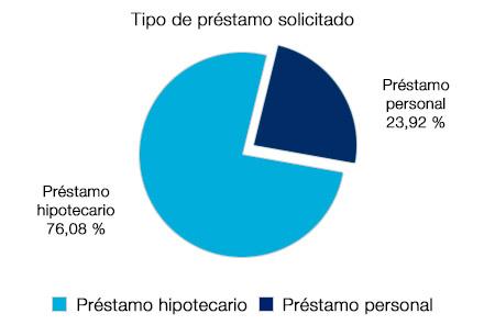 Gráfico sobre tipo de préstamo solicitado: 76% hipotecario, casi 24% personal