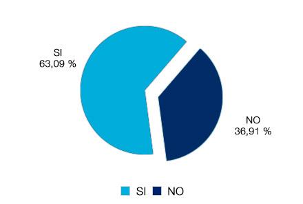 Gráfico: el 63% sabe lo que es la cesión de créditos, el 36% no