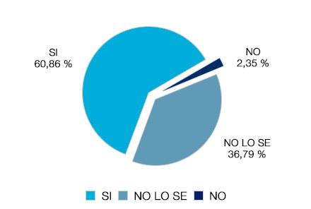 Gráfico: su entidad financiera sí ha cedido su préstamo o crédito a tercero 60%, no 2.35% y no lo sé 36.79%