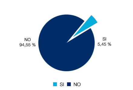 Un 94% no ha ejercitado el derecho al retracto. Un 5.45% si