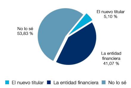 En caso de cesión del préstamo hipotecario un 41.07% afirma que figuraba en el registro de la propiedad la entidad financiera, un 5.10& el nuevo titular y un 53% lo desconoce