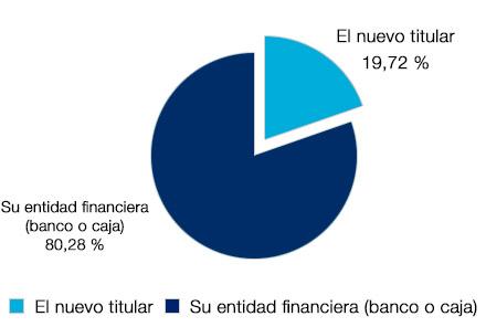 El 80.28% afirma que quién ha ejecutado el préstamo o crédito fue la entidad financiera, frente al 19.72% que dice fue el nuevo titular