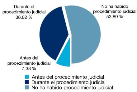 El 38.82% tuvo conocimiento durante el procedimiento judicial, el 53.8% afirma que no ha habido tal procedimiento, y solo un 7.38% antes del procedimiento judicial
