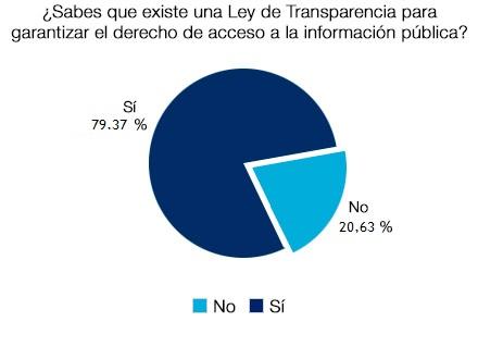 Casi un 80% sabe que existe una Ley de Transparencia para garantizar el derecho de acceso a la información pública