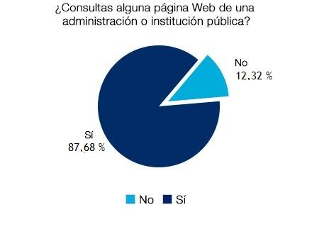 El 87,68% consulta las páginas web de la administración o instituciones públicas