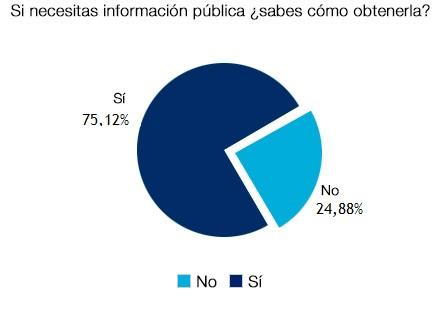 Un 75,12% sabe dónde obtener la información pública