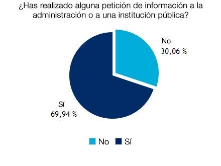 Un 69,94% han realizado alguna petición de información a la Adnministración Pública o a alguna Institución