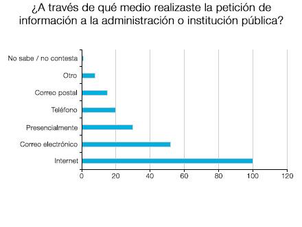 El Medio elegido en la mayoría de los casos para dirigirse al defensor, es Internet, seguido del correo electrónico y presencialmente