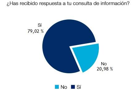 En un 79,02% se recibió respuesta a la consulta de información