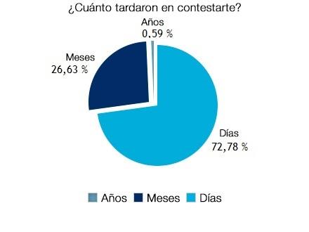 La contestación se dio en cuestión de días en el 72,78% de los casos