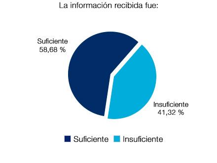 Un 58,68% confirma que la información recibida fue suficiente