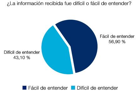 Un 56,90% afirma que la información recibida fue fácil de entender