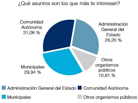 Los asuntos que más interesan son los de la Comunidad Autónoma, seguidos de los municipales y los de Administración General del Estado