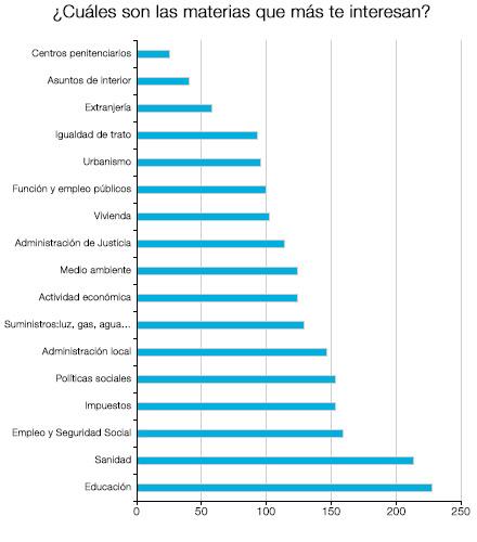 Las materias que más interesan son Educación, Sanidad, empleo y Seguridad Social