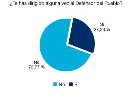 Un 72,77% nunca se ha dirigido al Defensor del Pueblo