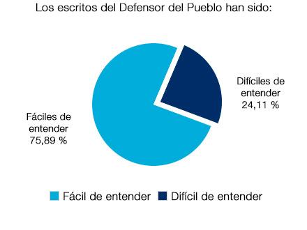 un 75,89% afirma que los escritos del Defensor del Pueblo han sido fáciles de entender