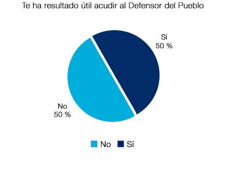 Un 50% dicen que el Defensor del Pueblo les ha resultado de utilidad