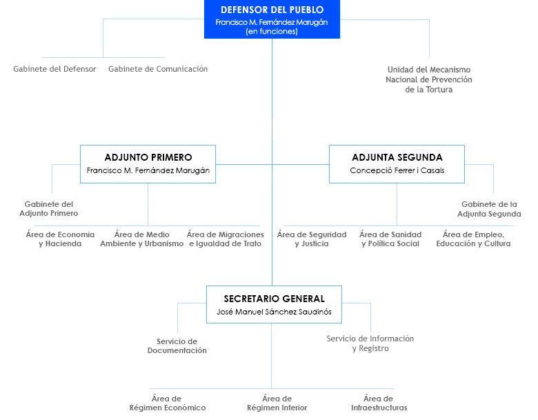 organigrama del personal del Defensor del Pueblo, a fecha de noviembre 2017