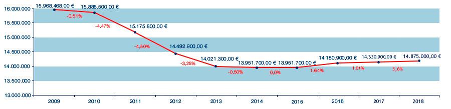 Evolución presupuesto Defensor por año desde 2012 a 2018