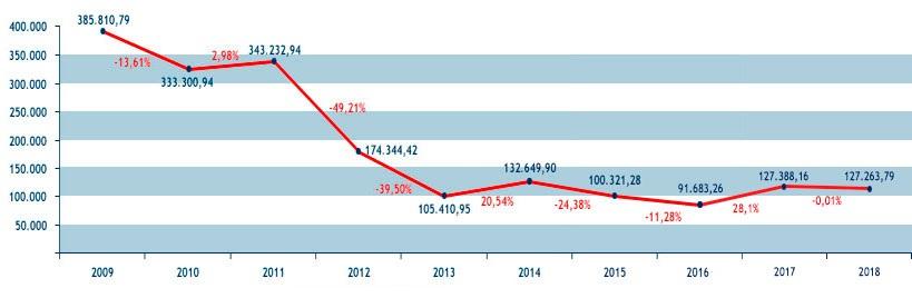 Gráfico sobre la evolución de gastos de representación y dietas desde 2009 hasta 2018