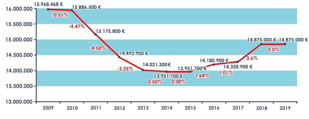 Gráfico sobre la evolución interanual 2009-2019 del presupuesto del Defensor del Pueblo