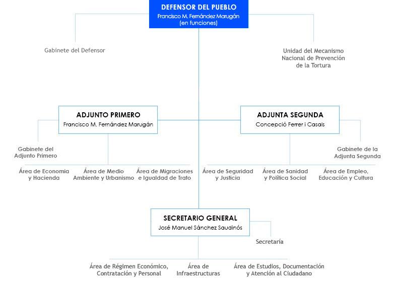 organigrama del personal del Defensor del Pueblo, a fecha de marzo 2018