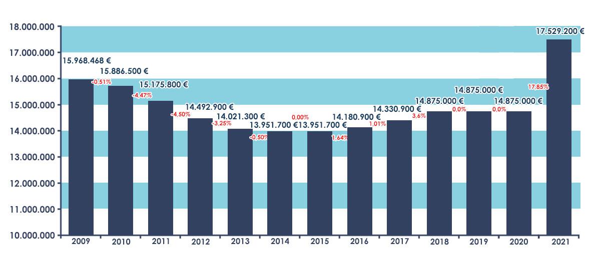 Gráfico sobre la evolución interanual 2009-2021 del presupuesto del Defensor del Pueblo