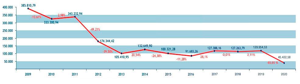 Gráfico sobre la evolución de gastos de representación y dietas desde 2009 hasta 2020