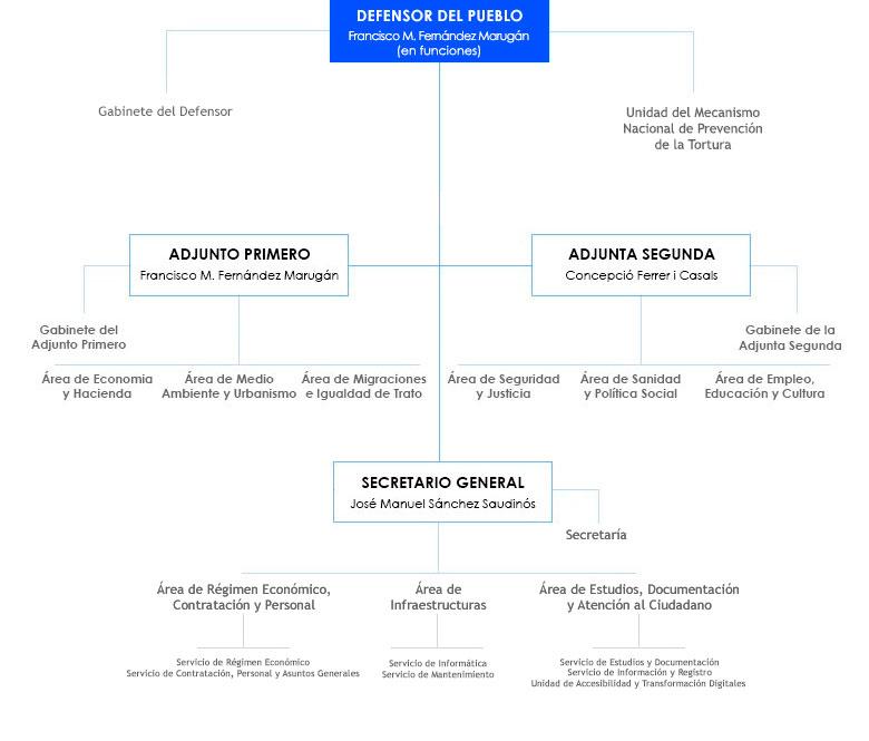 organigrama del personal del Defensor del Pueblo, a fecha de mayo 2021